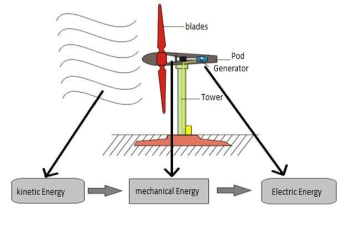 Operating-Principle-of-Wind-Turbines